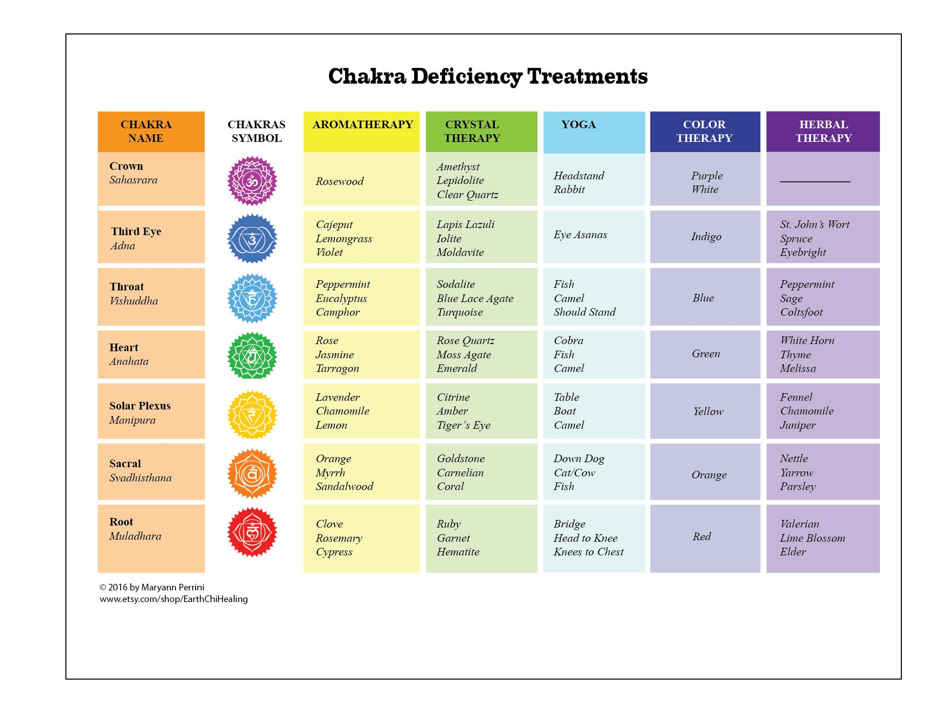 Chakra Deficiency Treatment Printable Chart by Modality