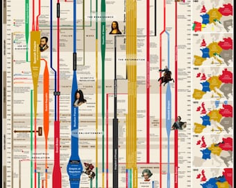 """Timeline of European History 24x36"""" Poster"""