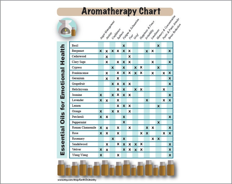 Essential Oil Chart Printable Guide For Emotional Health