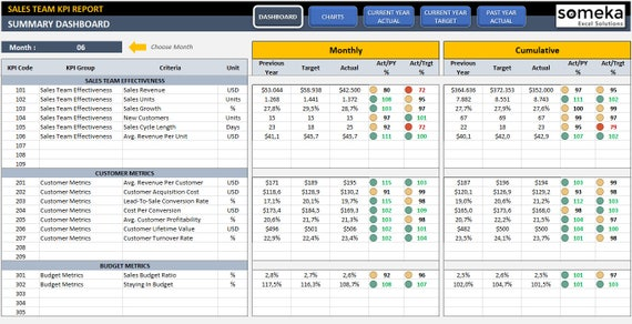 Sales KPI Dashboard Template Ready-To-Use Excel Spreadsheet