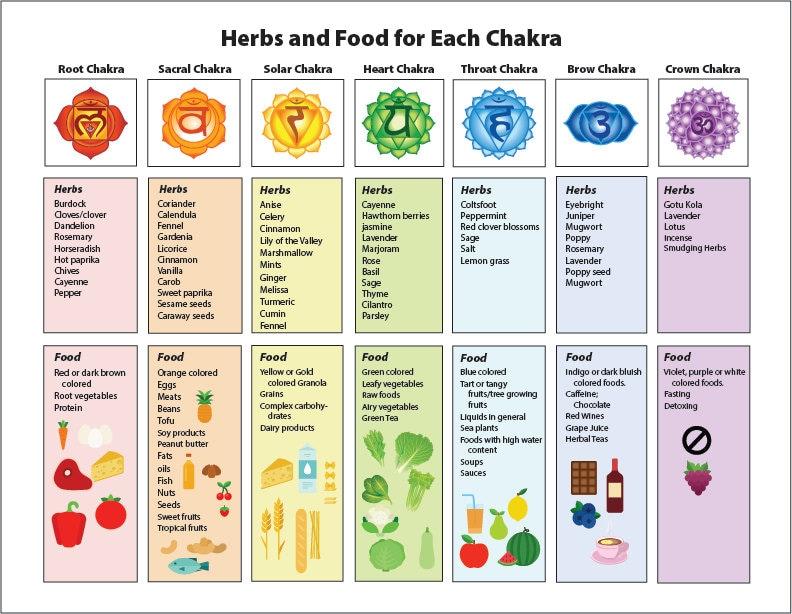 Favoritos Chakra Chart on Healing Herbs & Food Printable Illustrated FO14