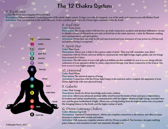 12 Chakra System Printable Chart Describing The 5 New