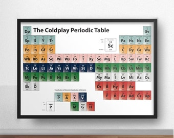 Coldplay Poster - The Coldplay Periodic Table