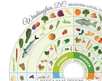 Washington D.C. Local Food Seasonal Guide Print