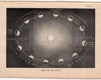 1872 ORBIT of EARTH print original anitque celestial astronomy lithograph