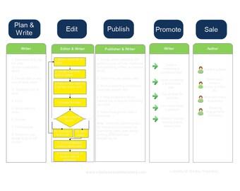 Writing & Self-publishing Chart