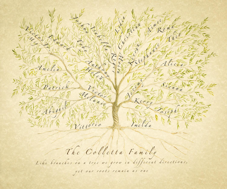 custom family tree family tree print personalized anniversary personalised gift mum ancestry print genealogy chart grandparent gift