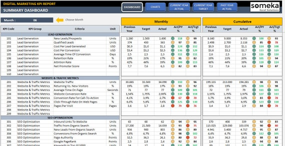 Digital Marketing Kpi Dashboard Ready To Use Excel Template From