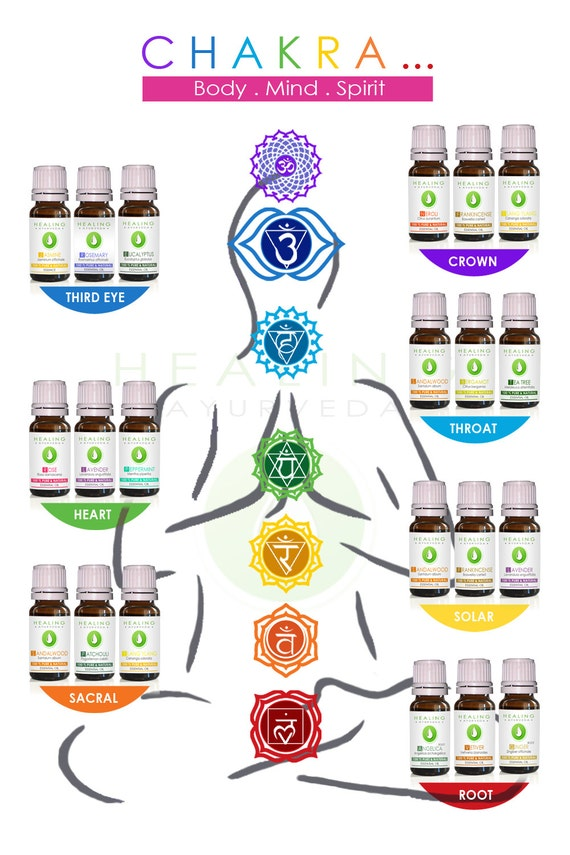 Luxury Chakra sets- Natural healing- 100% Pure essential oils - Chakra essential oils sets- Aromatherapy-Ayurveda oils - therapeutic oils