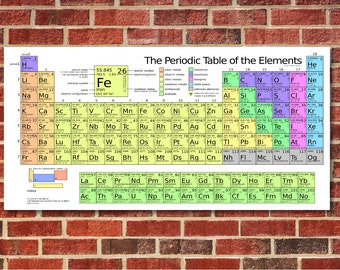 Periodic Table of The Elements, Science Poster, Chemistry Poster, Science Wall Art