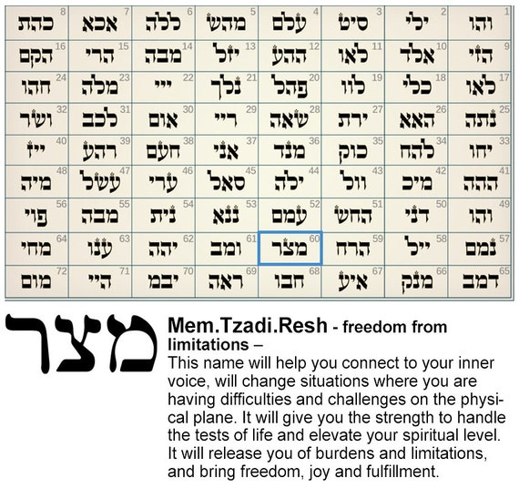 72 names of god chart t
