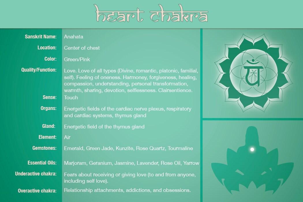 heart chakra healing Chart