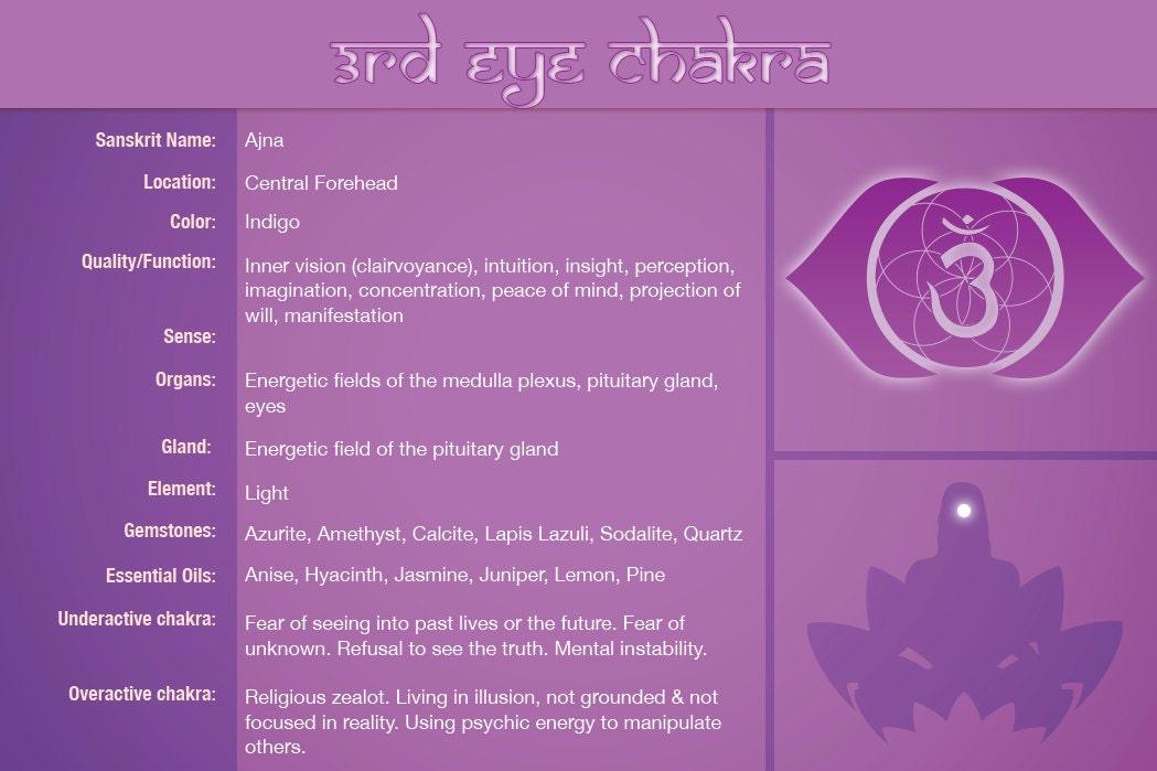 third eye chakra healing Chart
